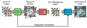 Outlier Removal for Super-Resolution Problem Using QR-Decomposition