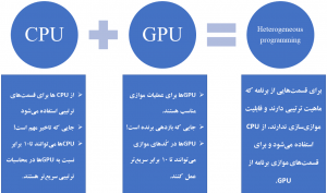 افزایش سرعت بهینهسازی تُنُک با پردازش موازی روی GPU