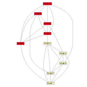 برش کمینهی گراف با شبیهسازی تبریدی