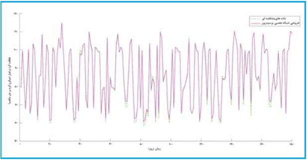 ارزیابی دقت شبکه های عصبی مصنوعی (MLP و RBF) در پیش بینی گرد و غبار کارخانه سیمان سبزوار